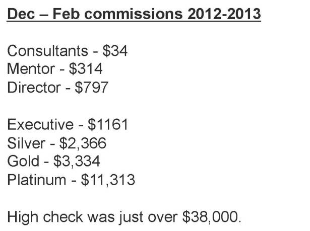Avg Commission Check by Rank for Dec 2013 to Feb 2013
